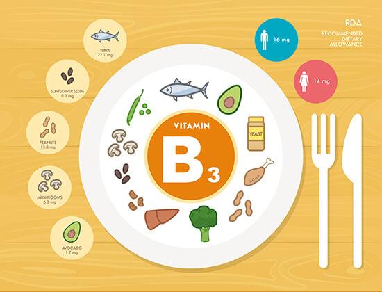 Vitamin B3 có khả năng giảm lượng cholesterol nhanh chóng.